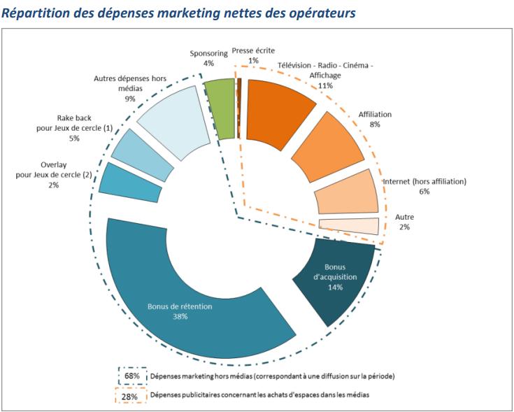 Répartition des dépenses marketing des opérateurs de jeux en ligne