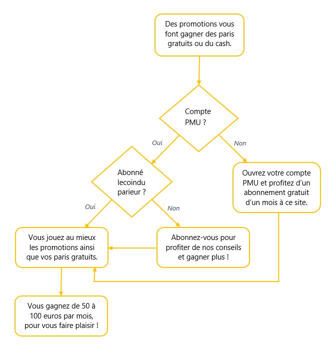 Diagramme de décision des actions à prendre pour commencer à gagner !